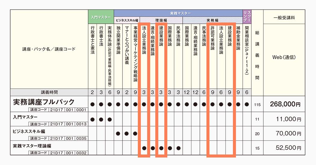 伊藤塾 実務 会社設立 カリキュラム