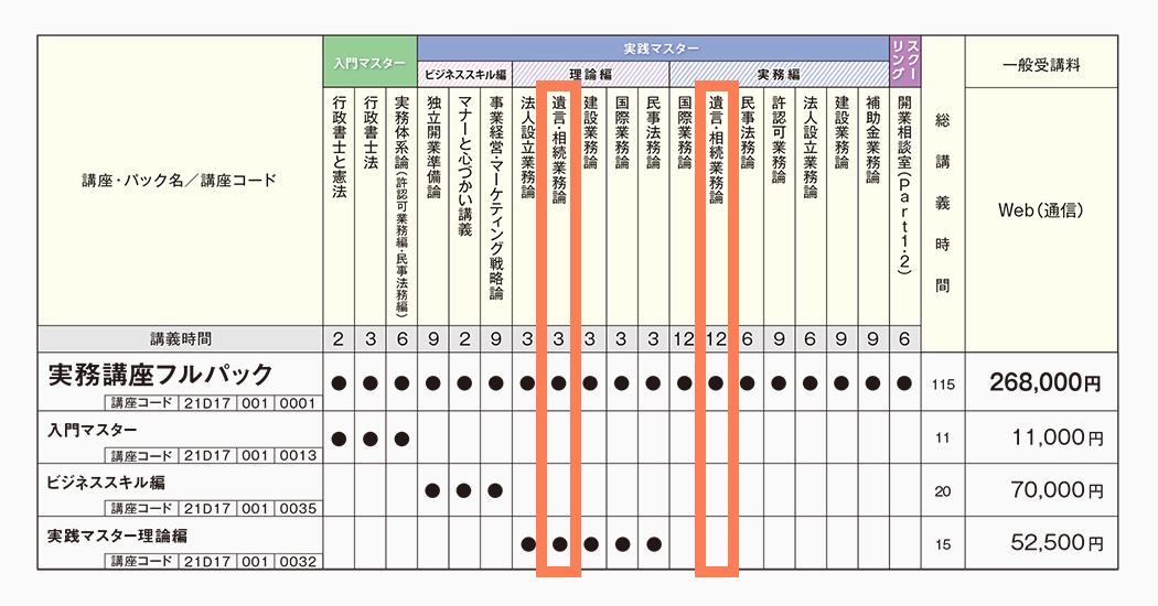 伊藤塾 実務 相続 カリキュラム