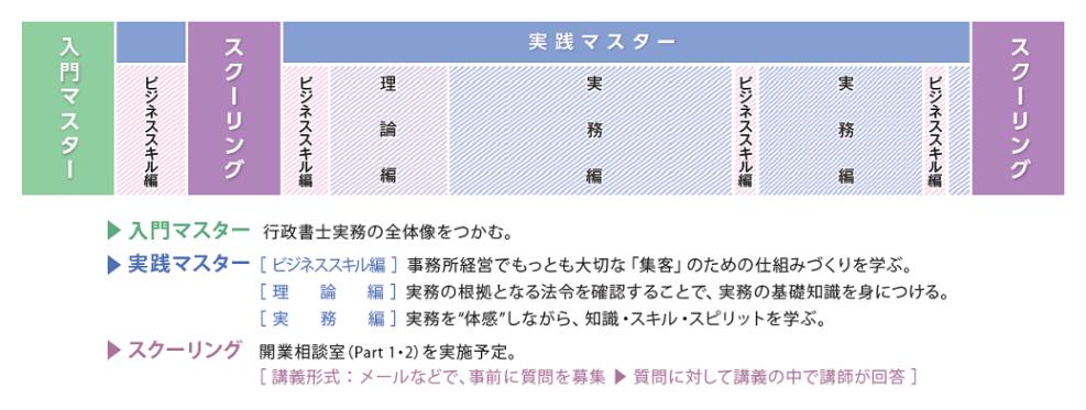 行政書士 実務講座 伊藤塾 コース