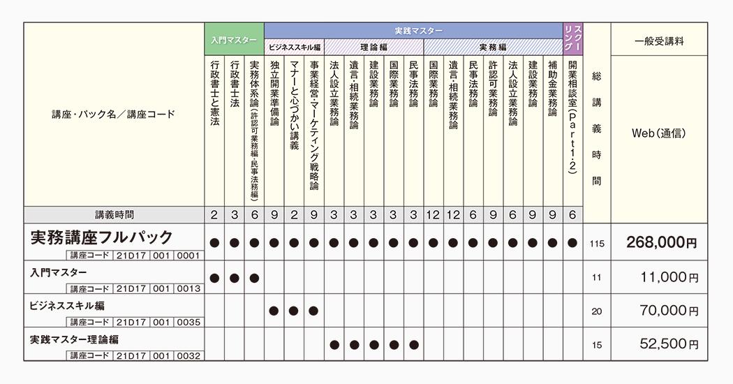 伊藤塾 実務講座 カリキュラム