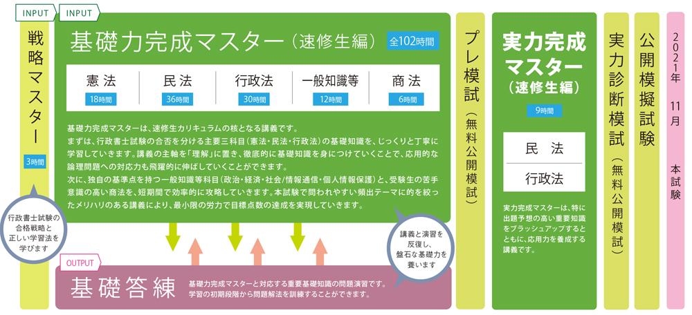 伊藤塾 速修生 カリキュラム