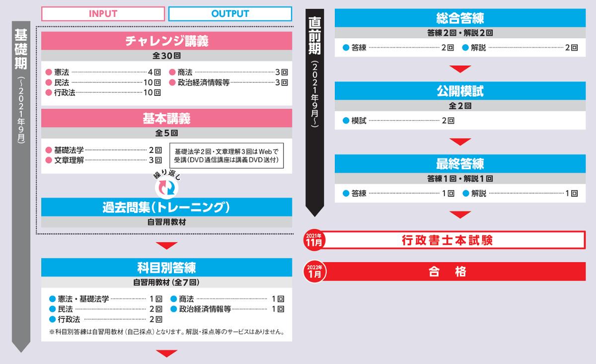 TAC チャレンジ本科生 カリキュラム