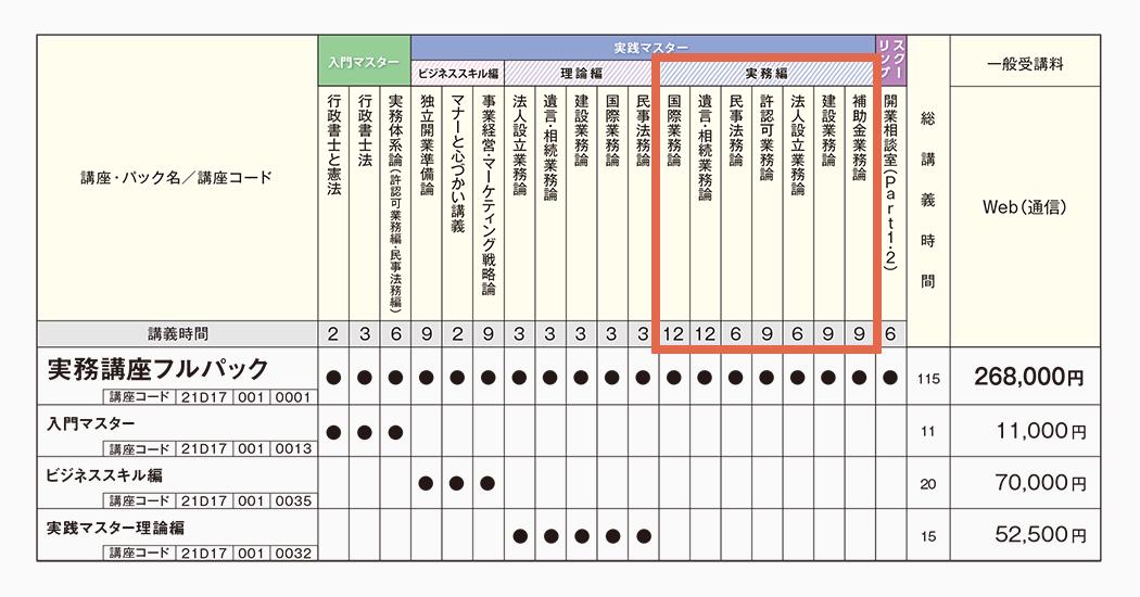 伊藤塾 行政書士 実務講座 単科